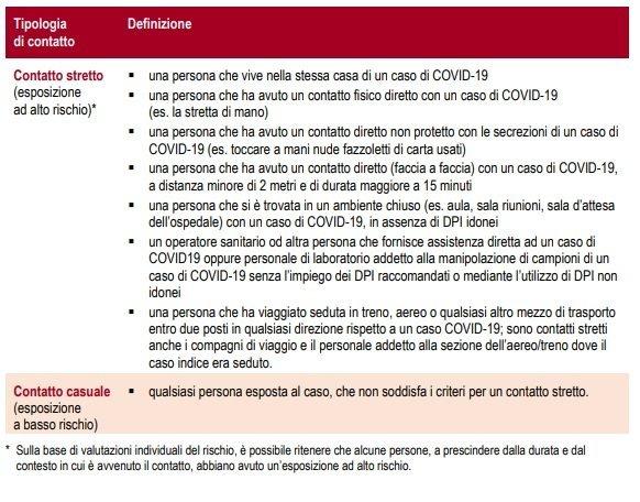 Definizione di contatto stretto Covid 19