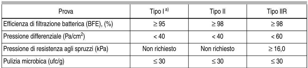 Classificazione mascherine chirurgiche UNI 14683