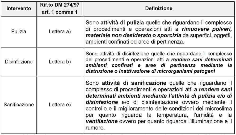 Differenza tra pulizia, disinfezione e sanificazione